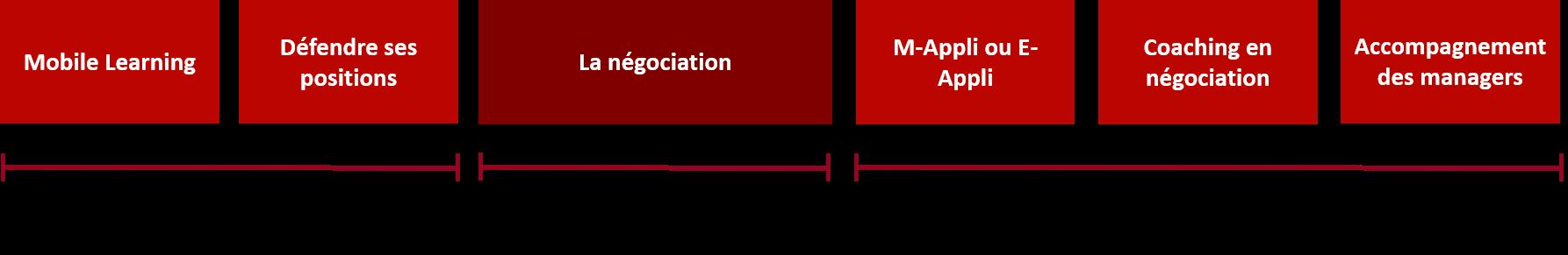 formation-negociation